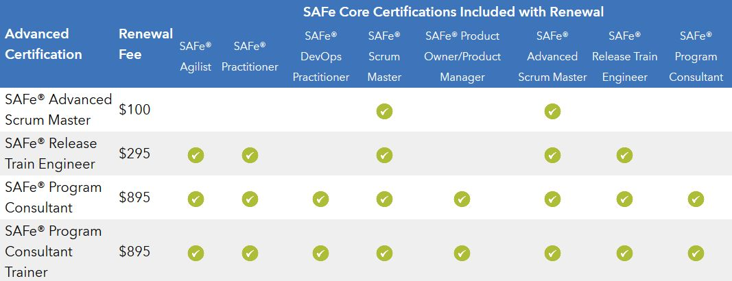 Renewing SAFe® certifications