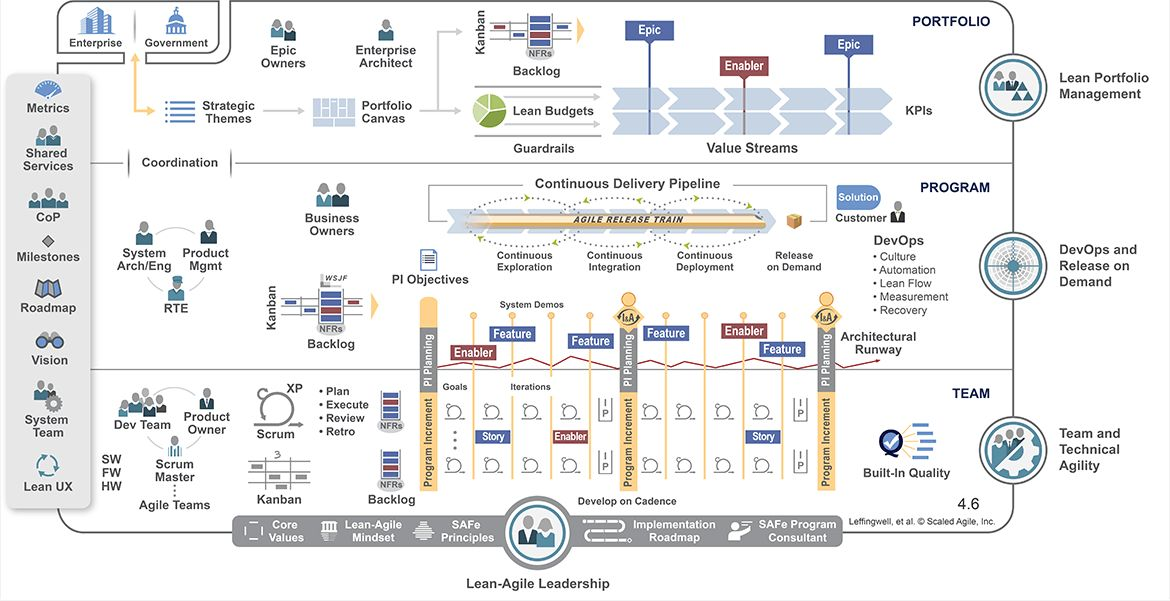 Structure of Scaled Agile Framework