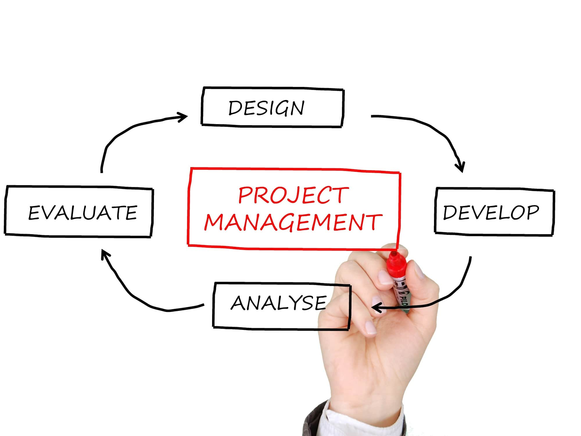 Agile Management 3 ways agile methodology improves project management